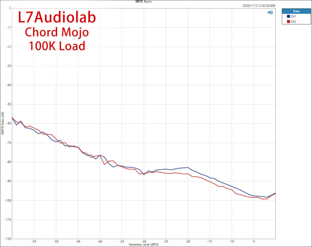 Chord Mojo 50R SMPTE Ratio