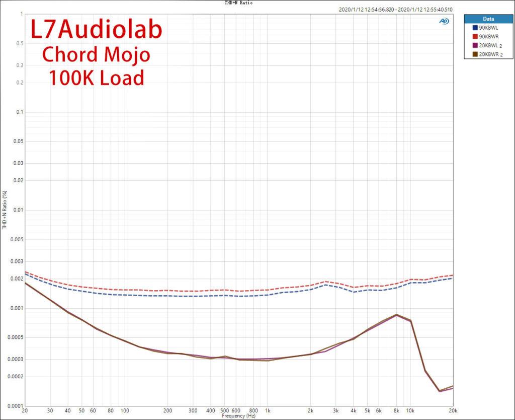 Chord Mojo 100K THD+N vs Freq