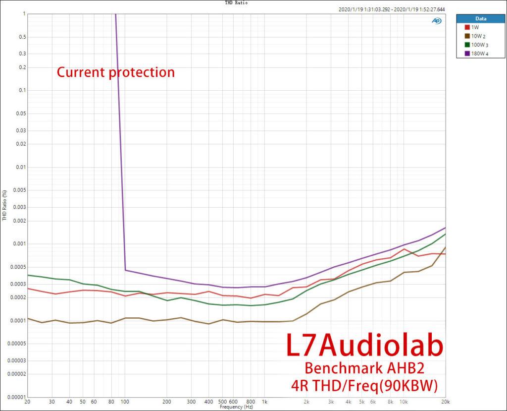Benchmark AHB2 4R 输出功率扫频(180W遇到电流保护)