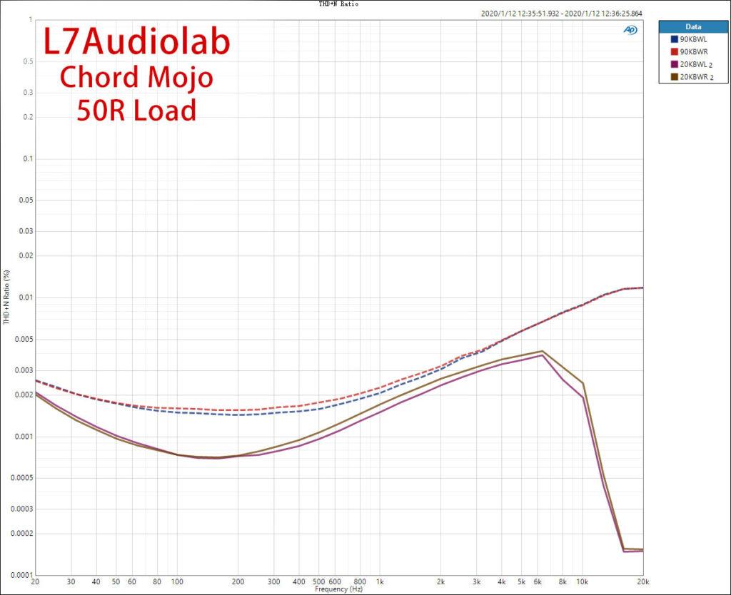 Chord Mojo 50R THD+N vs Freq