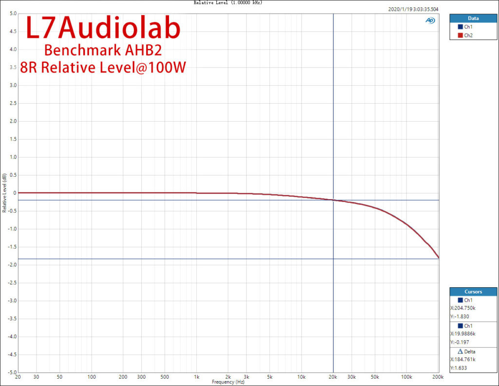 Benchmark AHB2 8R 100W 频响