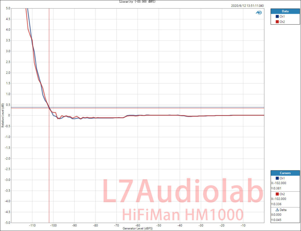 HifiMan HM1000 USBin BAL Out Linearity