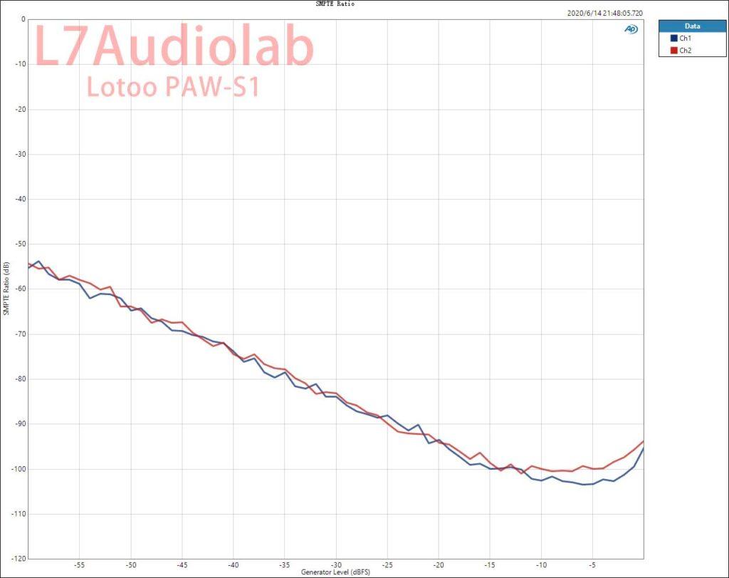 PAW-S1 BALOut  IMD SMP Ratio