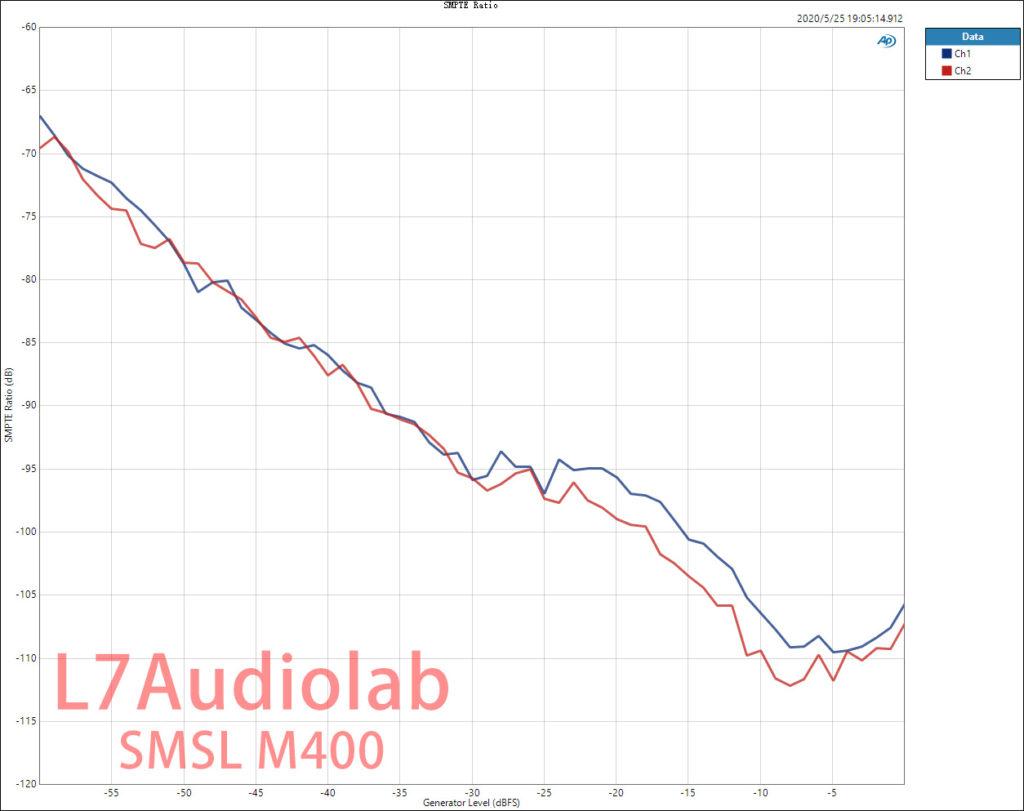 SMSL M400 IMDSMP  Ratio