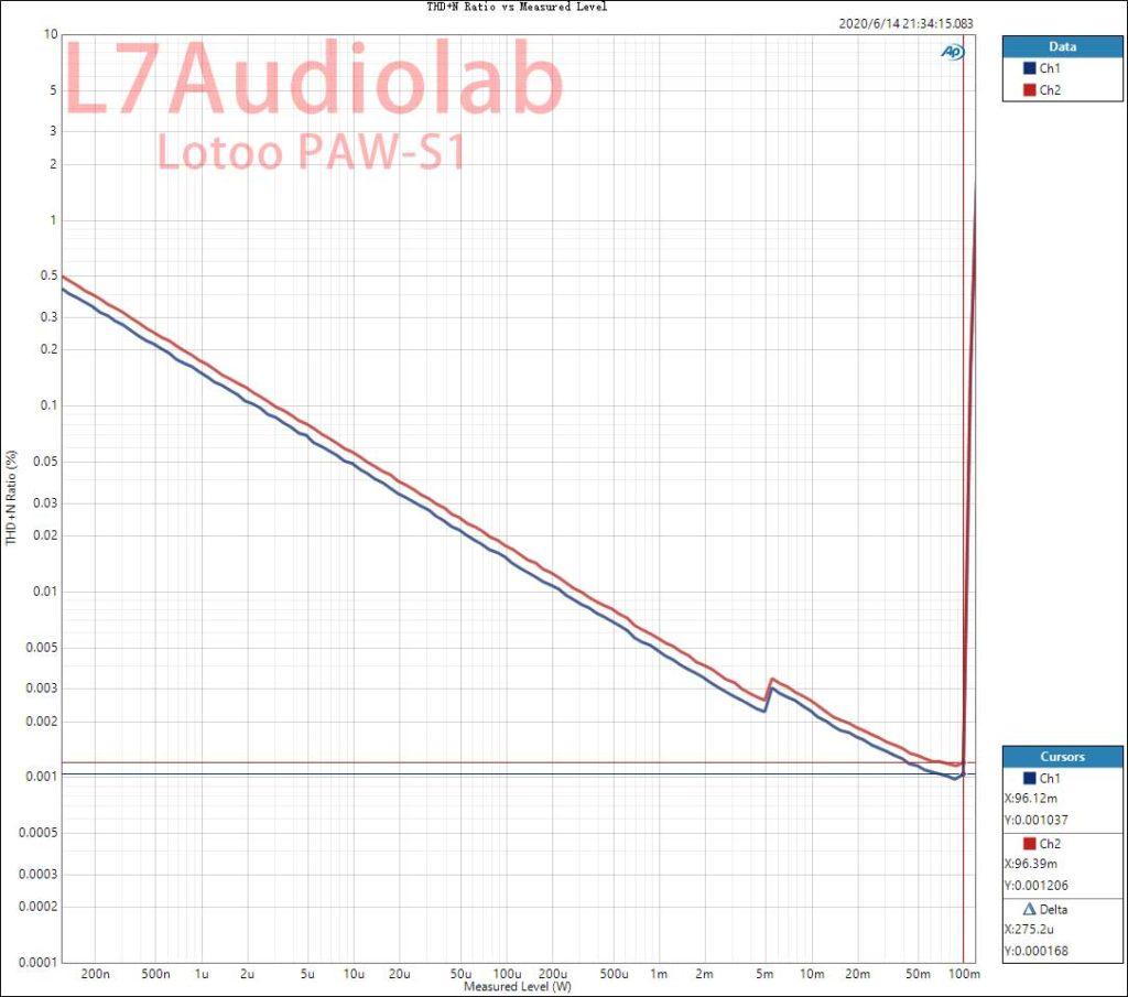 PAW-S1 BALOut 33R最大输出功率 96mw