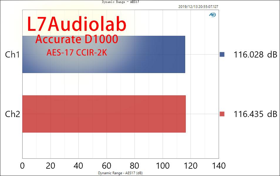 D1000 AES17 Dynamic Range