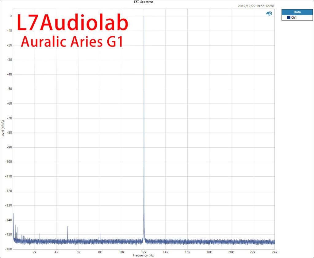 AURALiC ARIES G1 DAC 12K FFT