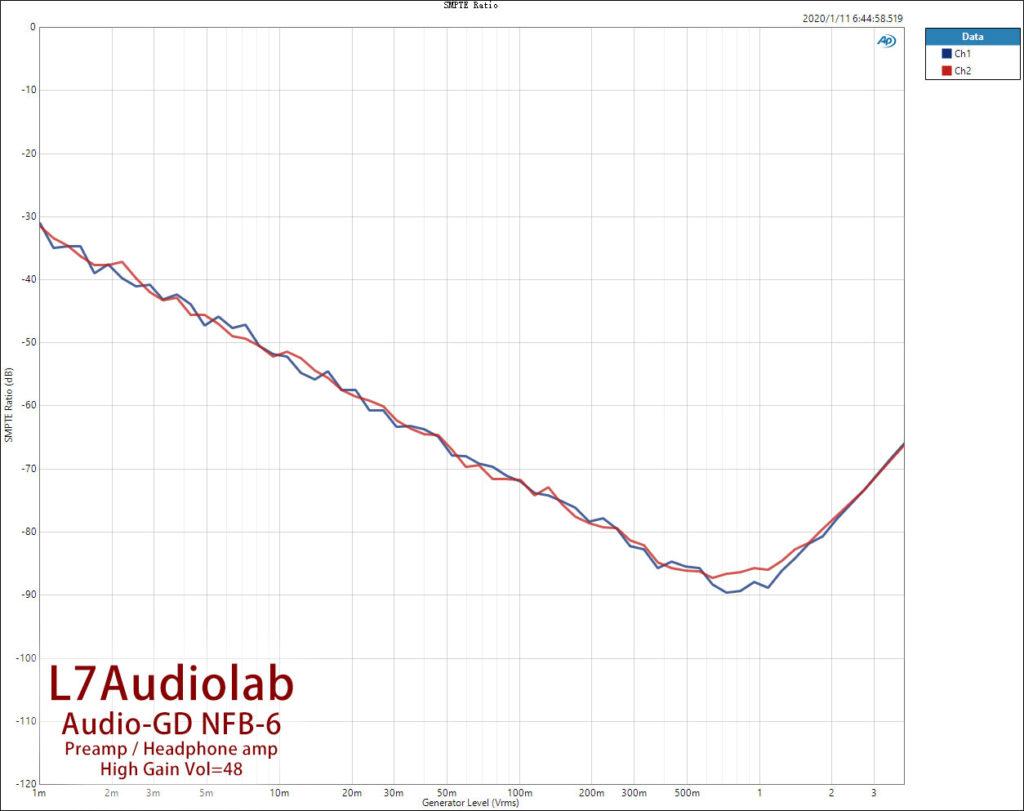 High-Gain-Vol48-SMPTE-Ratio