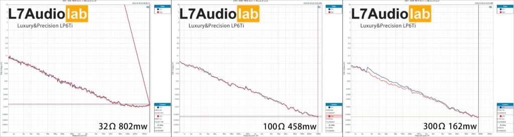 Luxury&Precision LP6Ti  HD+N-Ratio-vs-Measured-Level