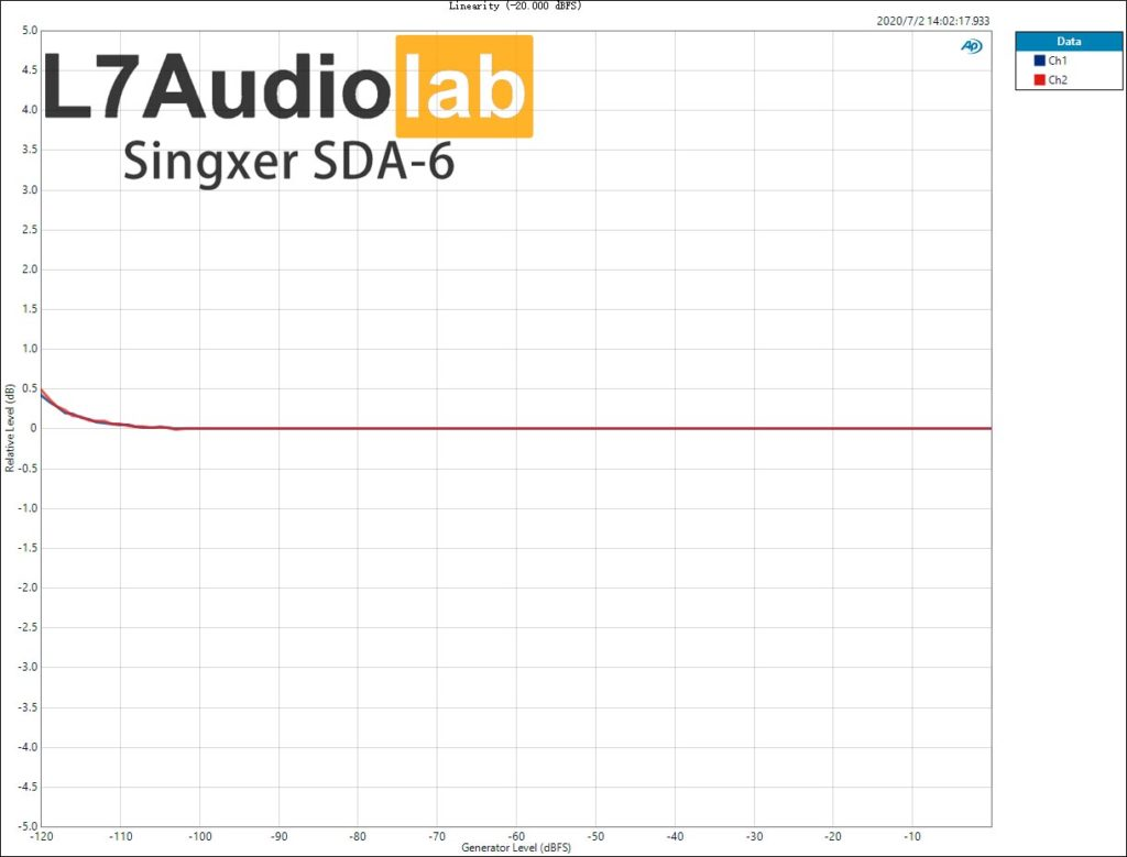 Singxer SDA-6 Linearity