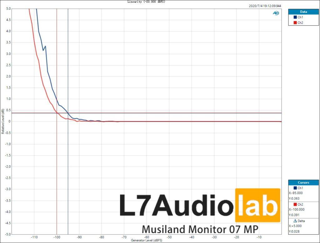 Musiland Monitor 07 MP Linearity