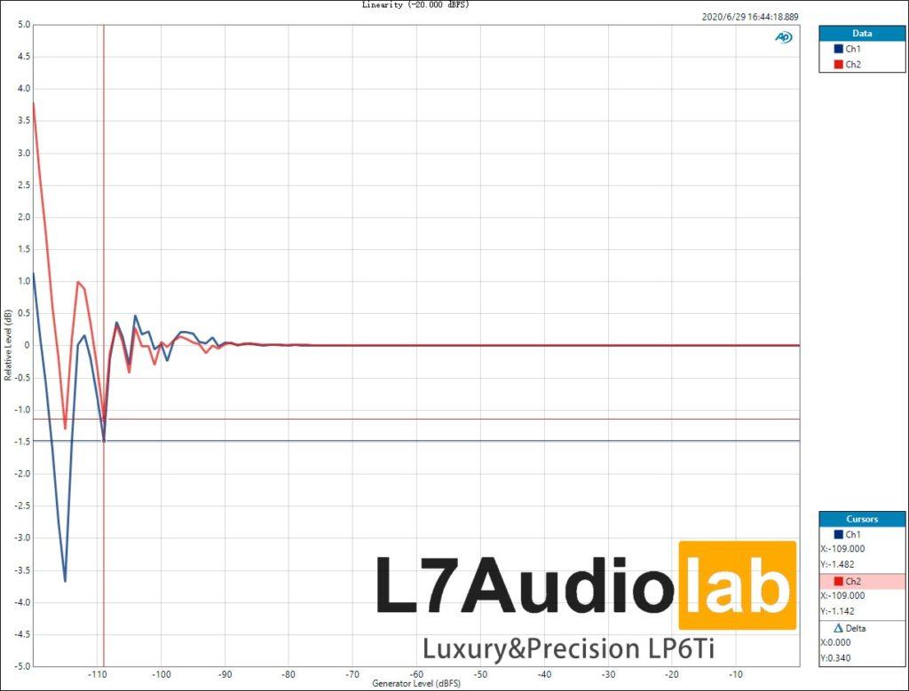 Luxury&Precision LP6Ti Linearity