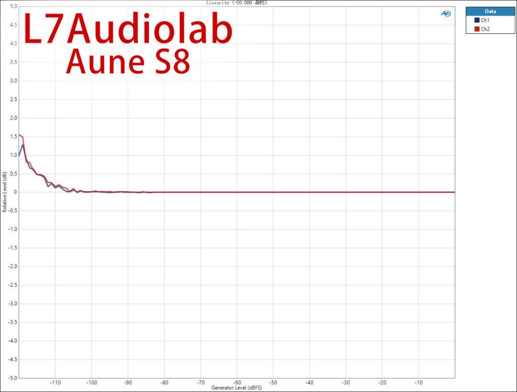 Aune S8 线性度