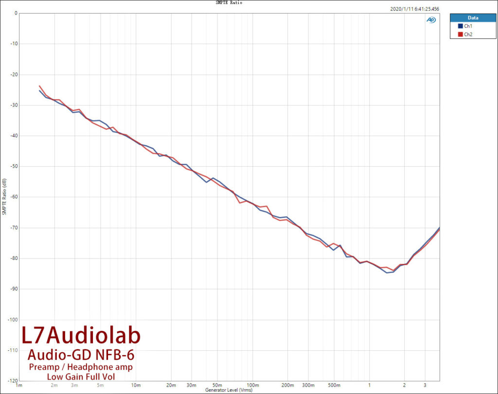 Low-Gain-Full-SMPTE-Ratio