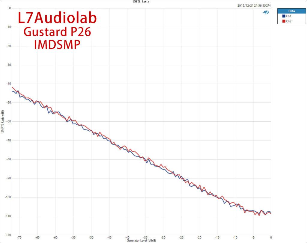 IMD SMP