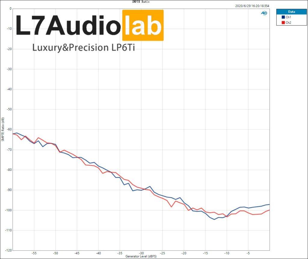 Luxury&Precision LP6Ti  SMPTE-Ratio
