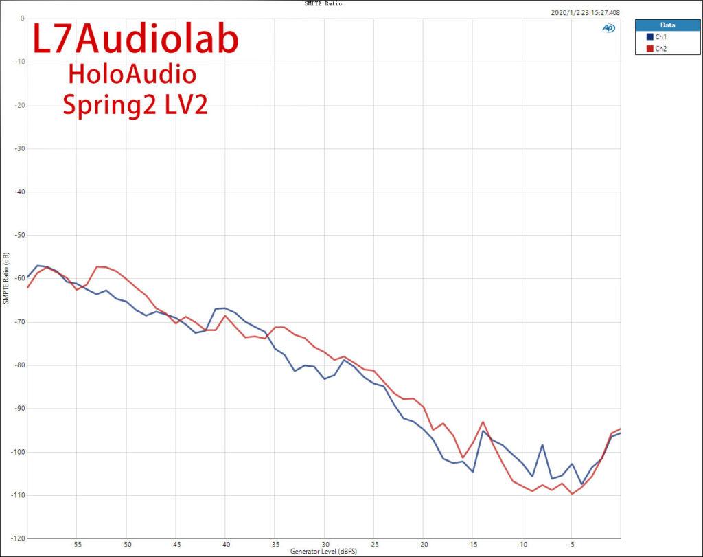 Holo Audio Spring 2 IMDSMP vs Level