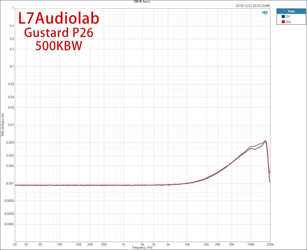 高带宽THD+N扫频